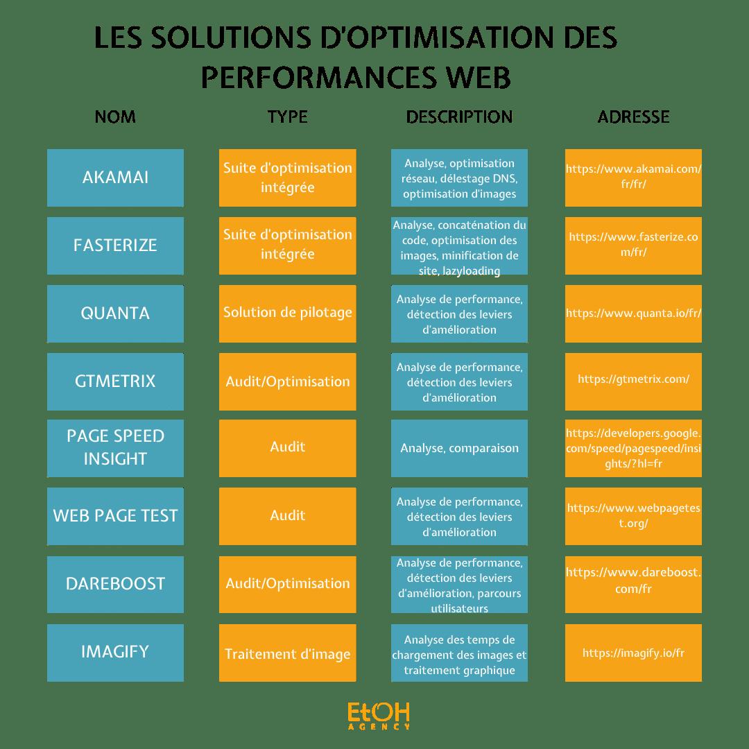 LES SOLUTIONS D'OPTIMISATION DES PERFORMANCES WEB